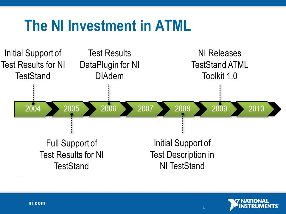 The NI Investment in ATML