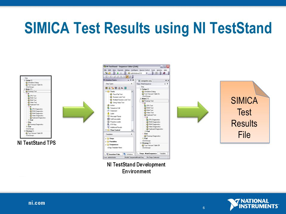 SIMICA Test Results using NI TestStand
