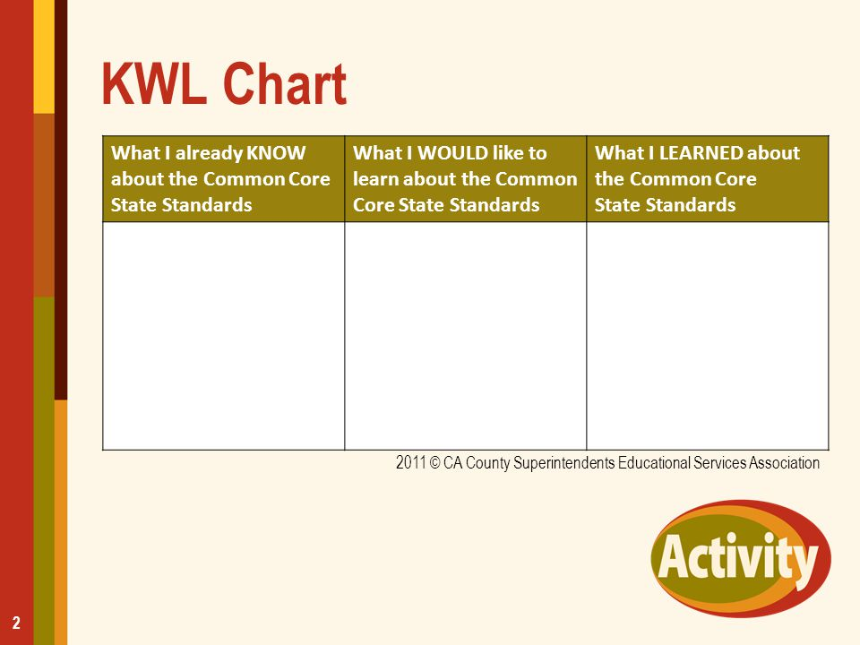 KWL Chart What I already KNOW about the Common Core State Standards