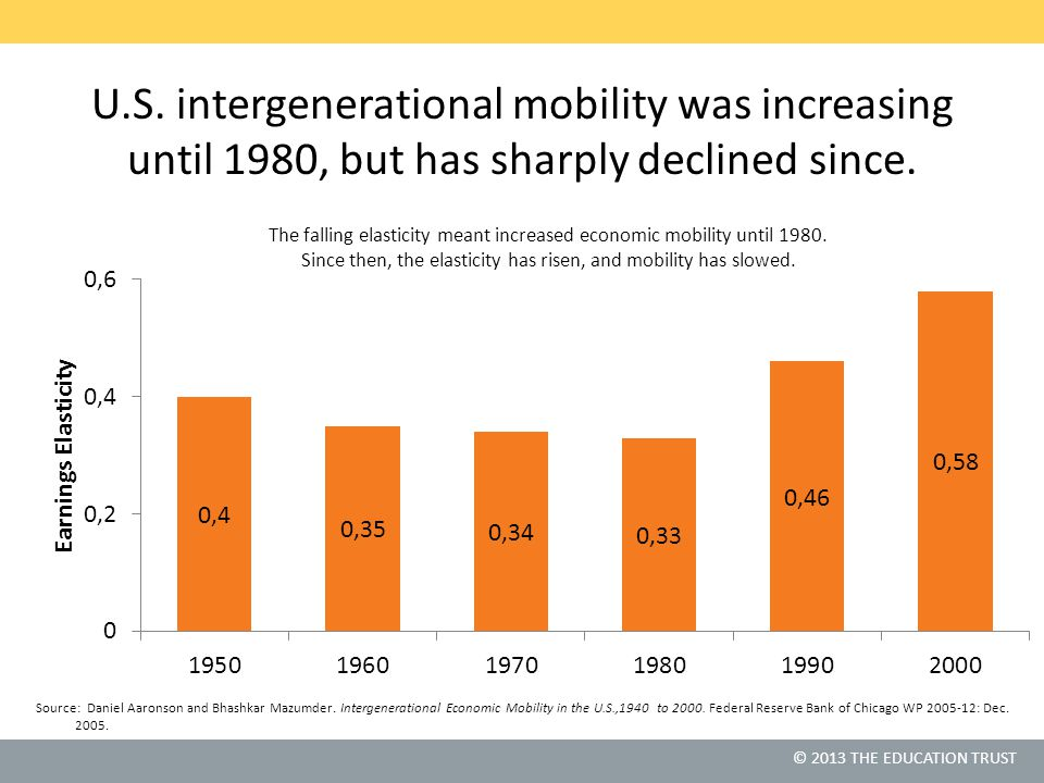 U.S. intergenerational mobility was increasing until 1980, but has sharply declined since.