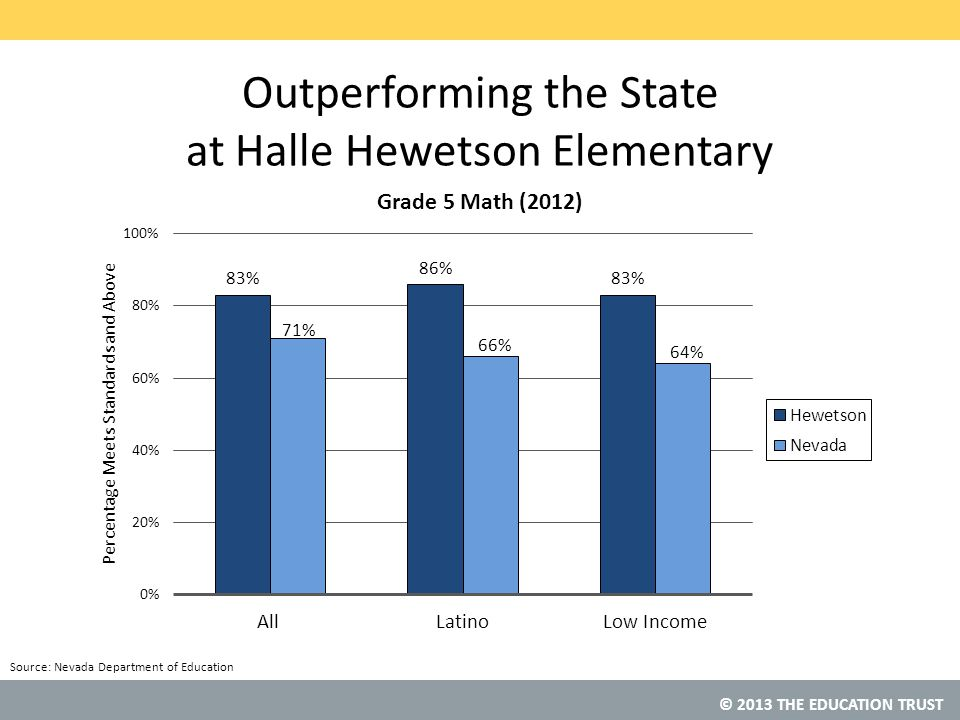 Outperforming the State at Halle Hewetson Elementary