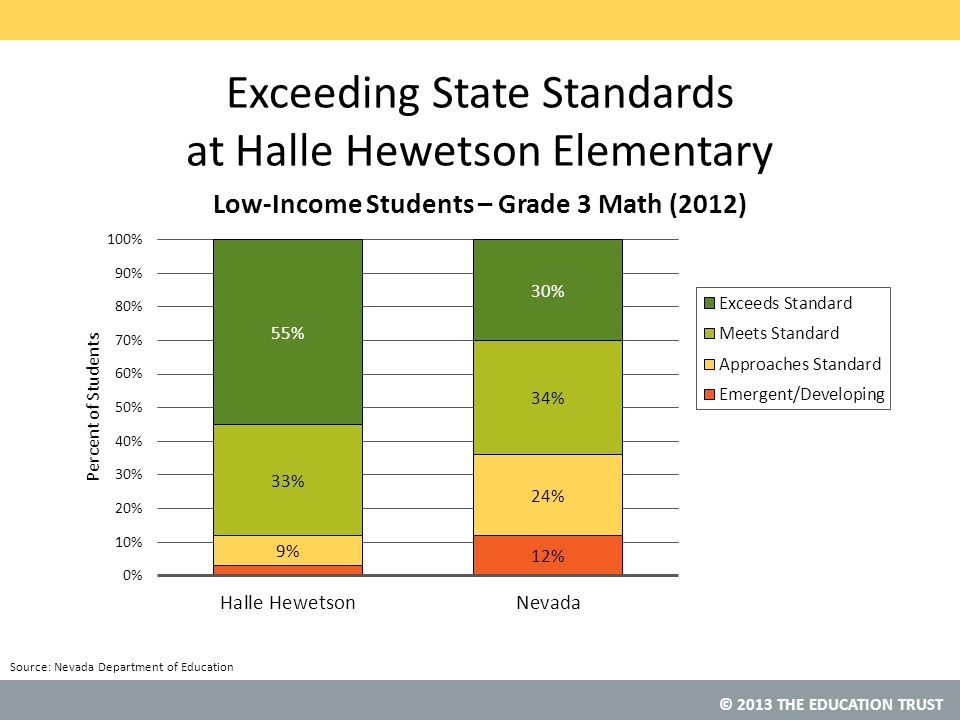 Exceeding State Standards at Halle Hewetson Elementary