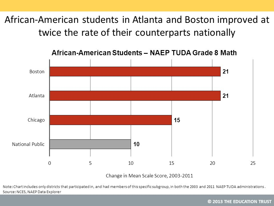 African-American students in Atlanta and Boston improved at twice the rate of their counterparts nationally