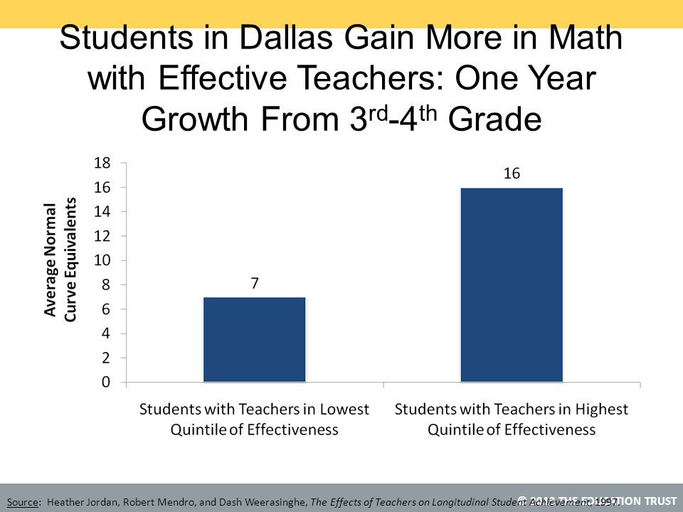 Students in Dallas Gain More in Math with Effective Teachers: One Year Growth From 3rd-4th Grade