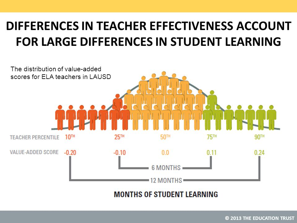 DIFFERENCES IN TEACHER EFFECTIVENESS ACCOUNT FOR LARGE DIFFERENCES IN STUDENT LEARNING