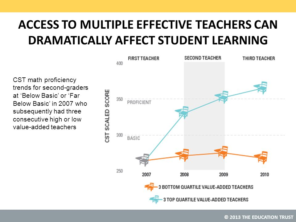 ACCESS TO MULTIPLE EFFECTIVE TEACHERS CAN DRAMATICALLY AFFECT STUDENT LEARNING