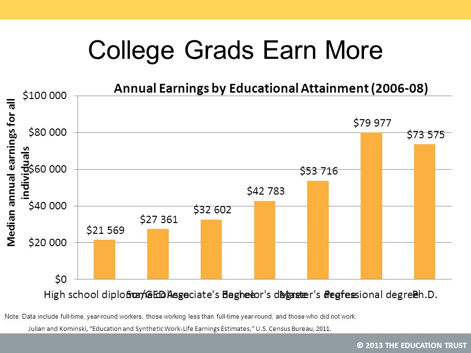 College Grads Earn More