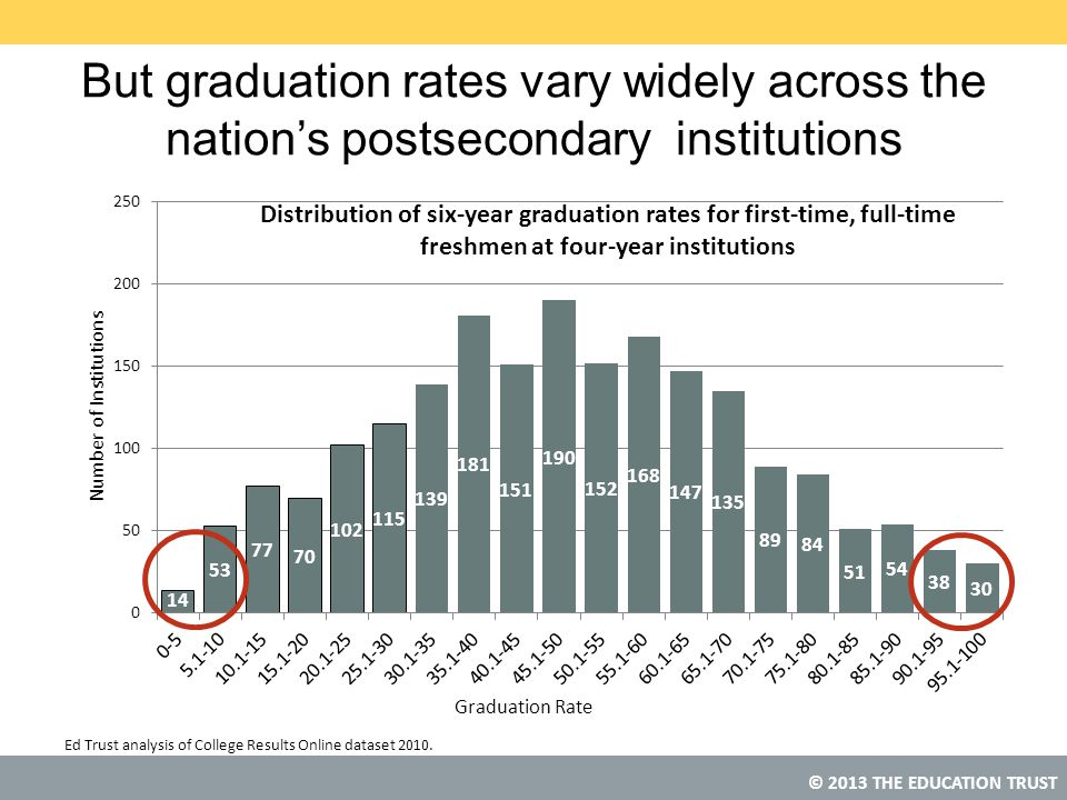 But graduation rates vary widely across the nation's postsecondary institutions