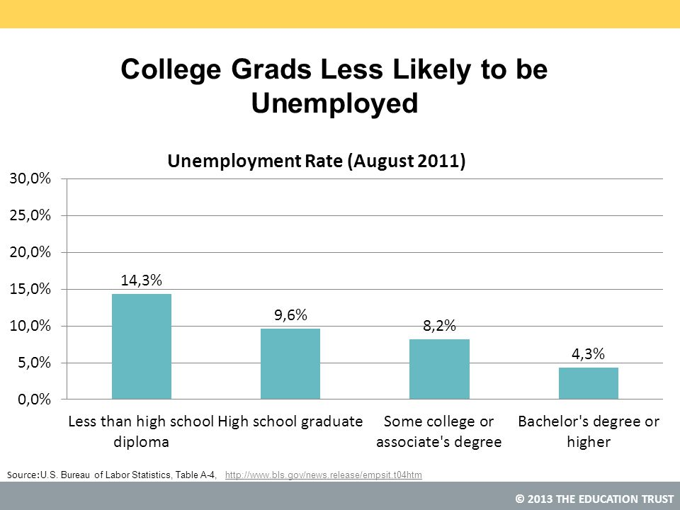 College Grads Less Likely to be Unemployed