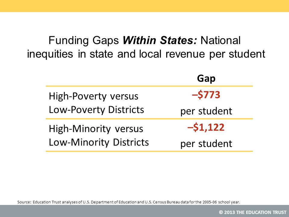 Low-Poverty Districts –$773 per student High-Minority versus