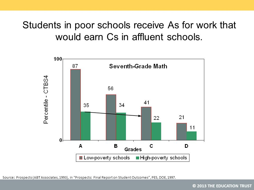 Students in poor schools receive As for work that would earn Cs in affluent schools.