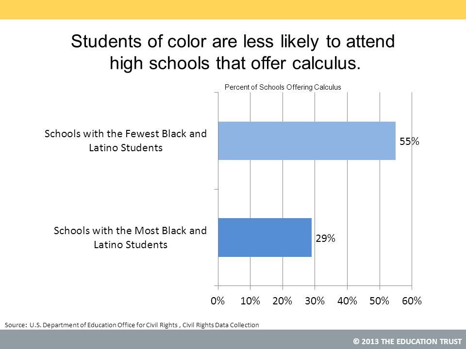 Students of color are less likely to attend high schools that offer calculus.