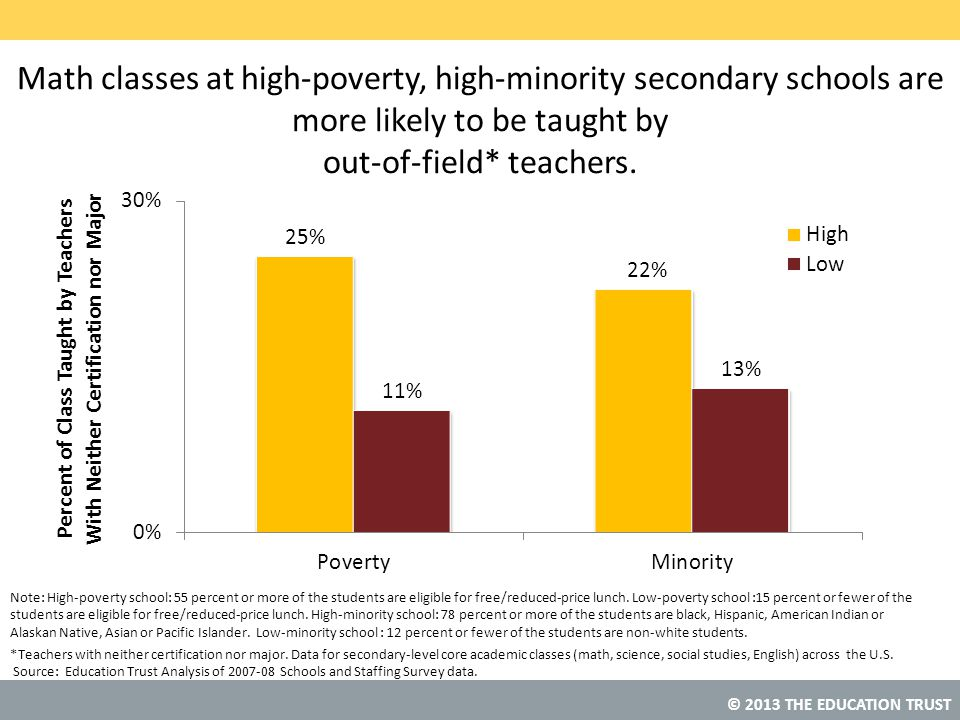 Math classes at high-poverty, high-minority secondary schools are more likely to be taught by out-of-field* teachers.