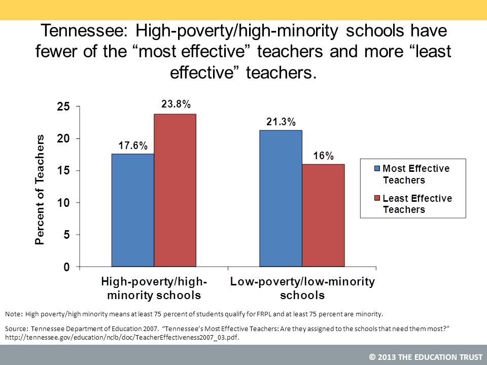 Tennessee: High-poverty/high-minority schools have fewer of the most effective teachers and more least effective teachers.