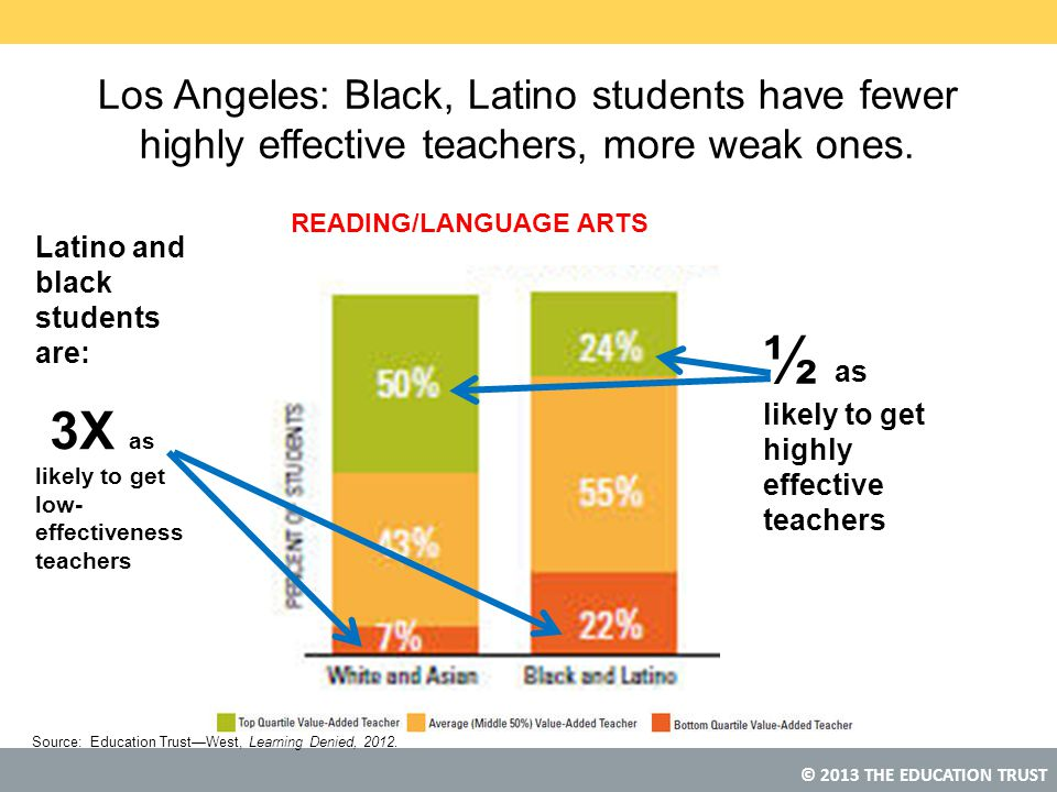½ as likely to get highly effective teachers