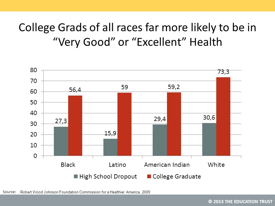 College Grads of all races far more likely to be in Very Good or Excellent Health