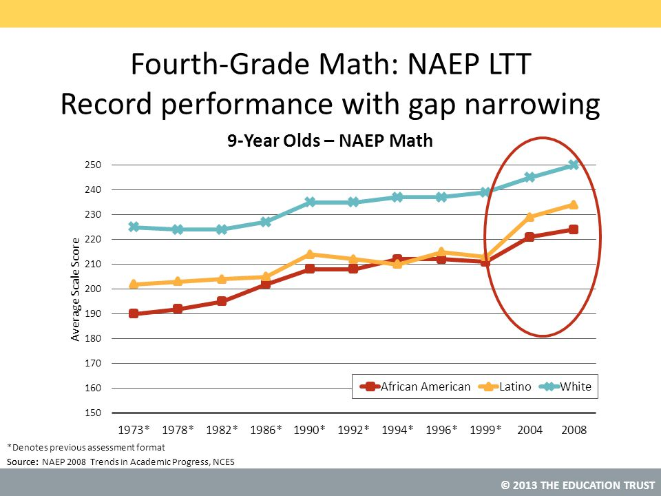 Fourth-Grade Math: NAEP LTT Record performance with gap narrowing