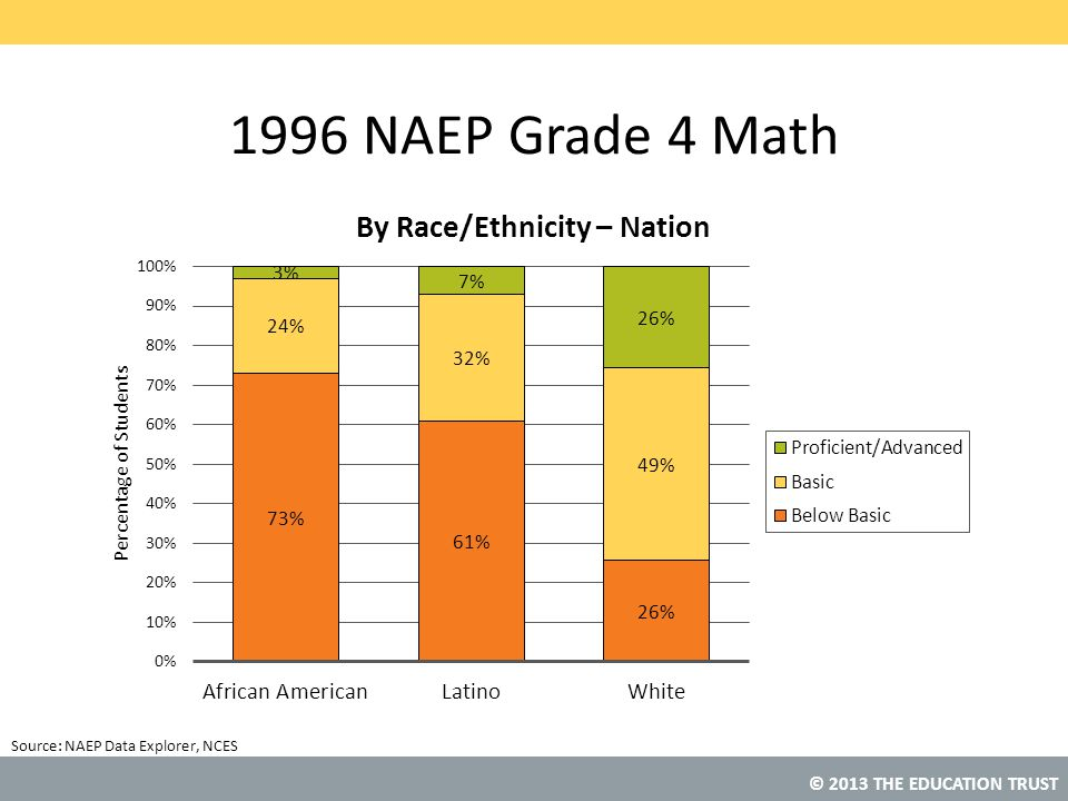 1996 NAEP Grade 4 Math NAEP Data Explorer, NCES
