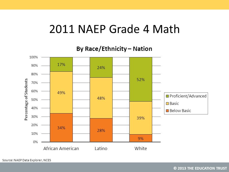 2011 NAEP Grade 4 Math NAEP Data Explorer, NCES