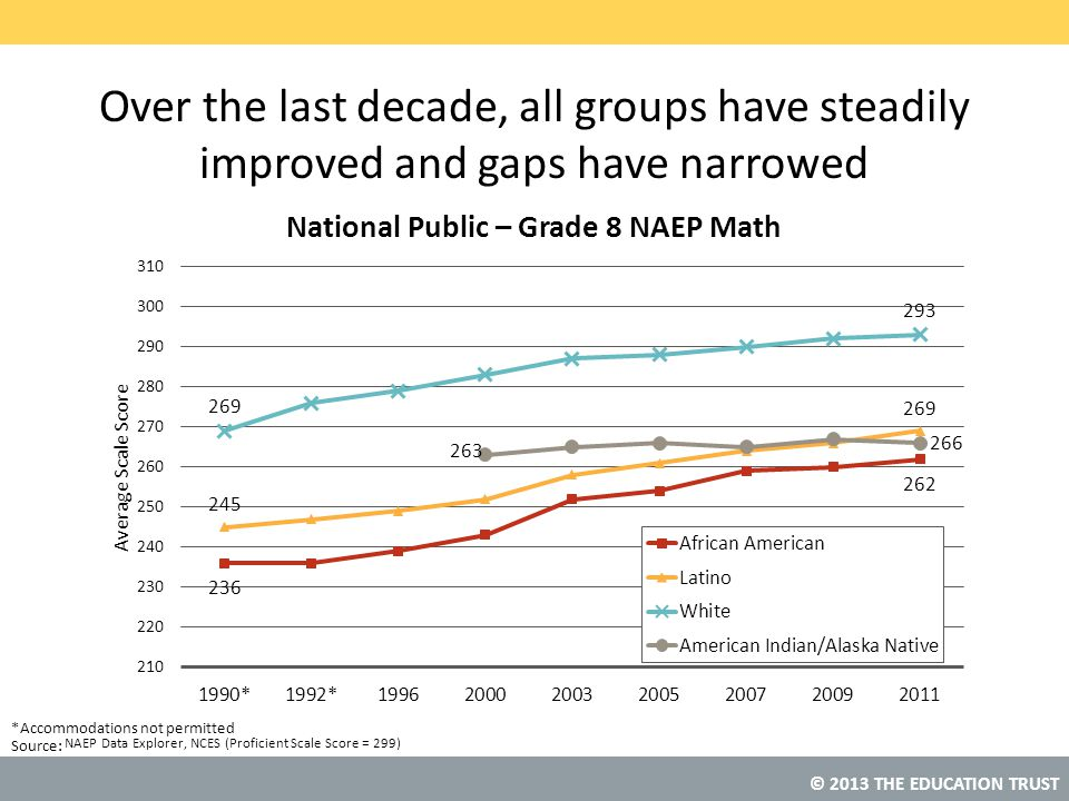Over the last decade, all groups have steadily improved and gaps have narrowed