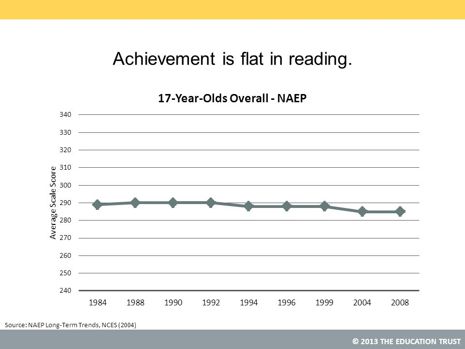 Achievement is flat in reading.