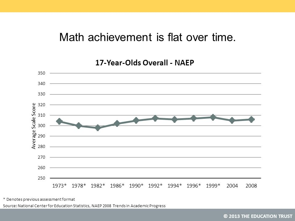 Math achievement is flat over time.