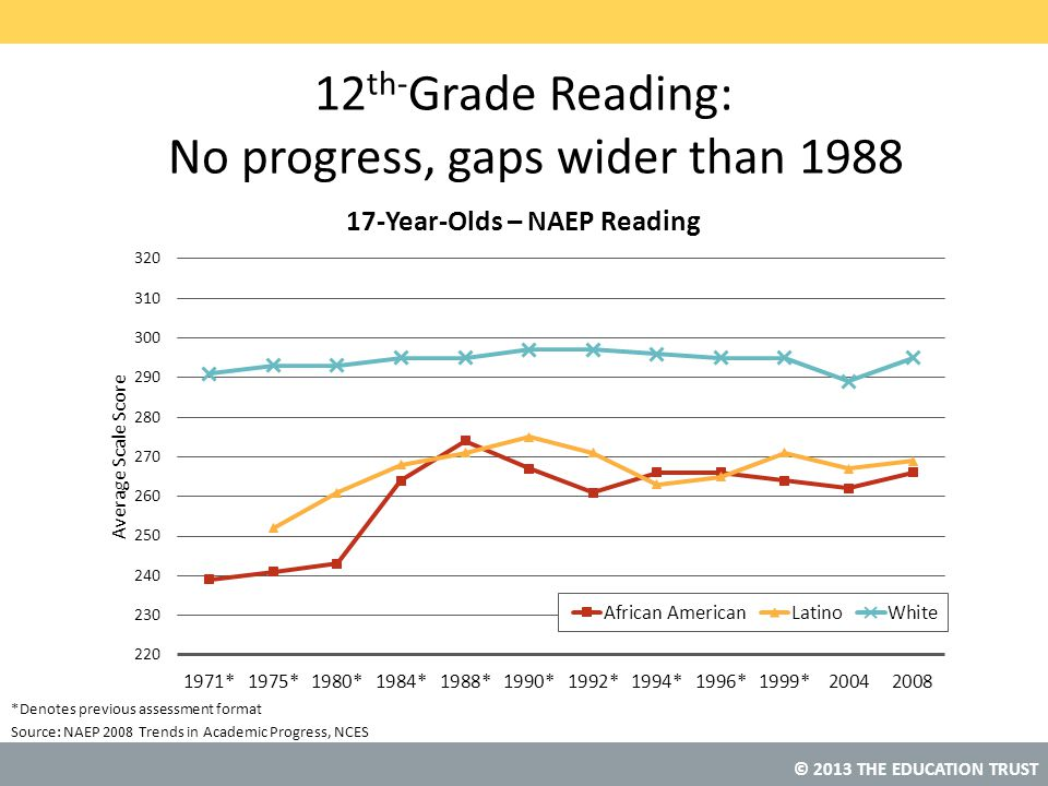 12th-Grade Reading: No progress, gaps wider than 1988