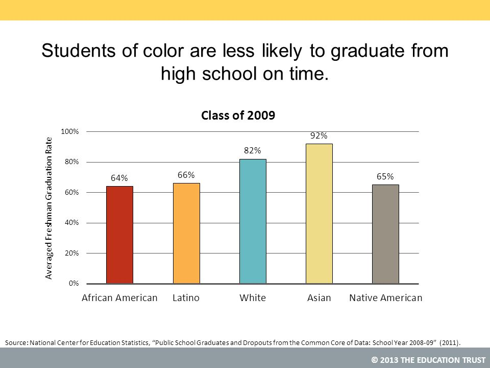 Students of color are less likely to graduate from high school on time.