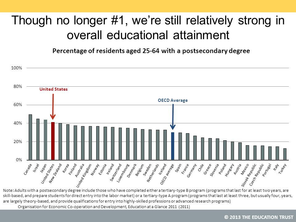 Though no longer #1, we're still relatively strong in overall educational attainment