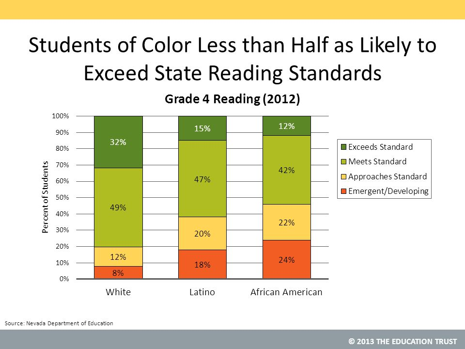 Students of Color Less than Half as Likely to Exceed State Reading Standards