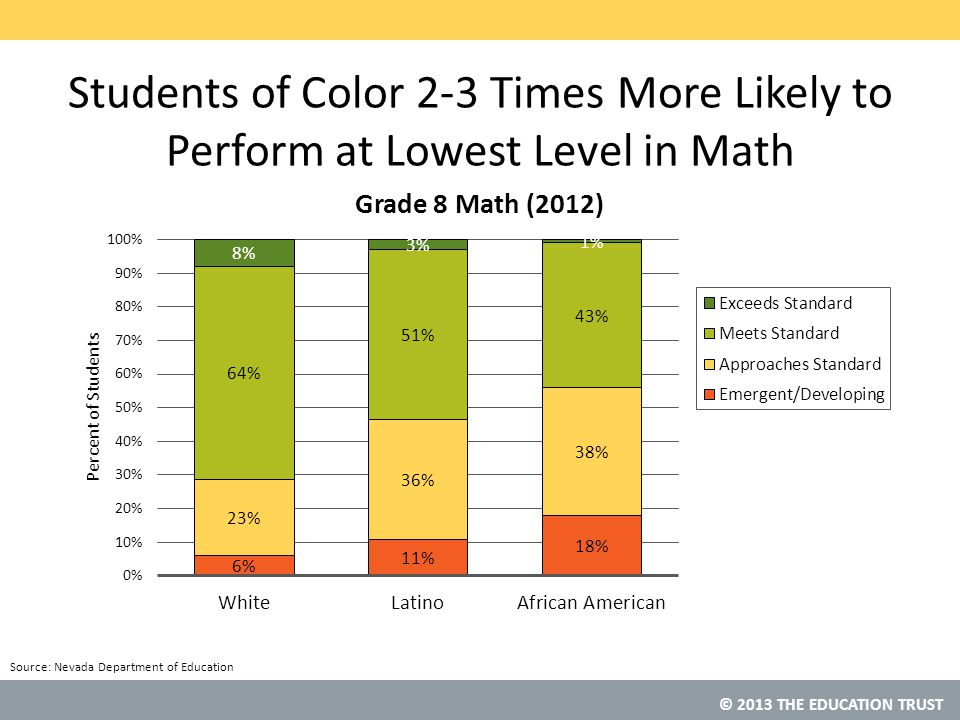 Students of Color 2-3 Times More Likely to Perform at Lowest Level in Math