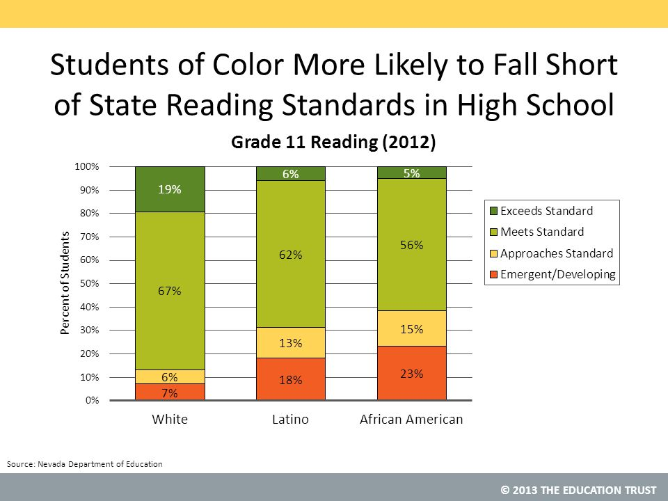 Students of Color More Likely to Fall Short of State Reading Standards in High School