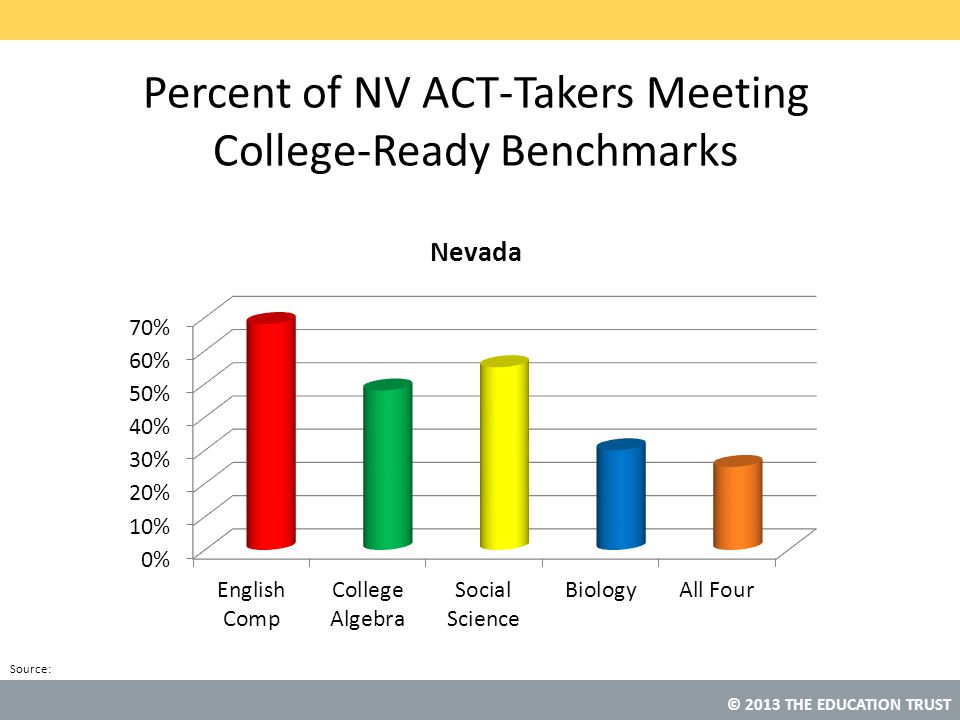 Percent of NV ACT-Takers Meeting College-Ready Benchmarks