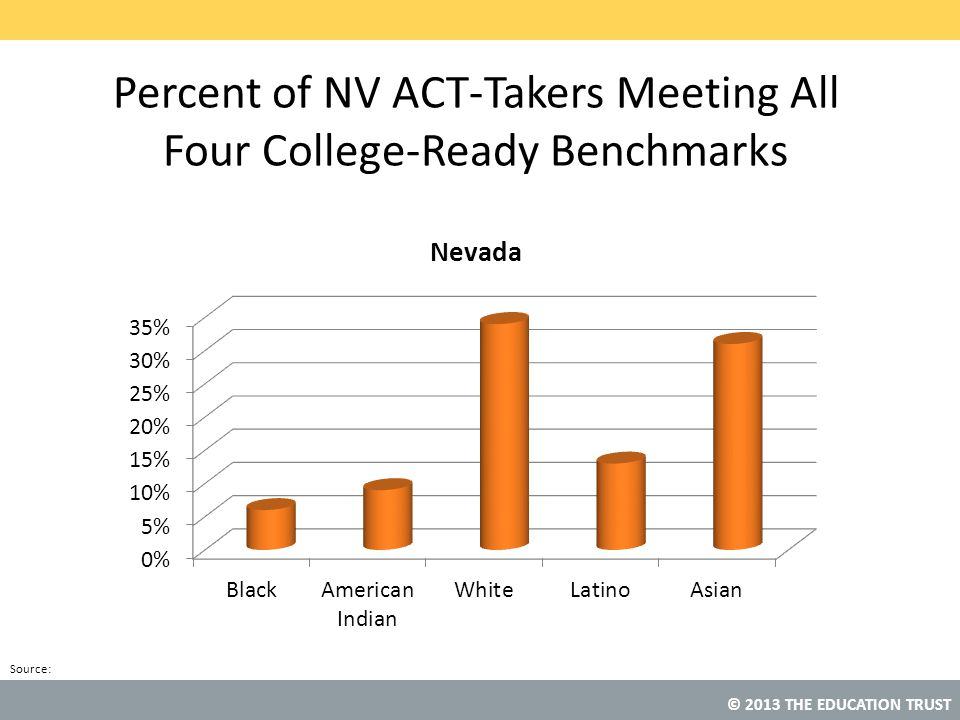 Percent of NV ACT-Takers Meeting All Four College-Ready Benchmarks