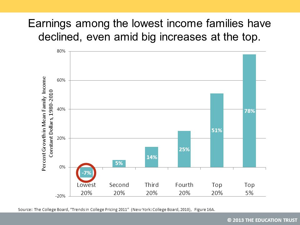 Earnings among the lowest income families have declined, even amid big increases at the top.