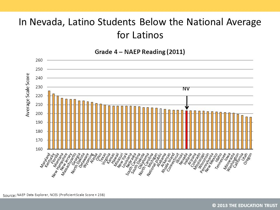 In Nevada, Latino Students Below the National Average for Latinos