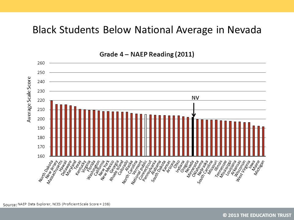 Black Students Below National Average in Nevada
