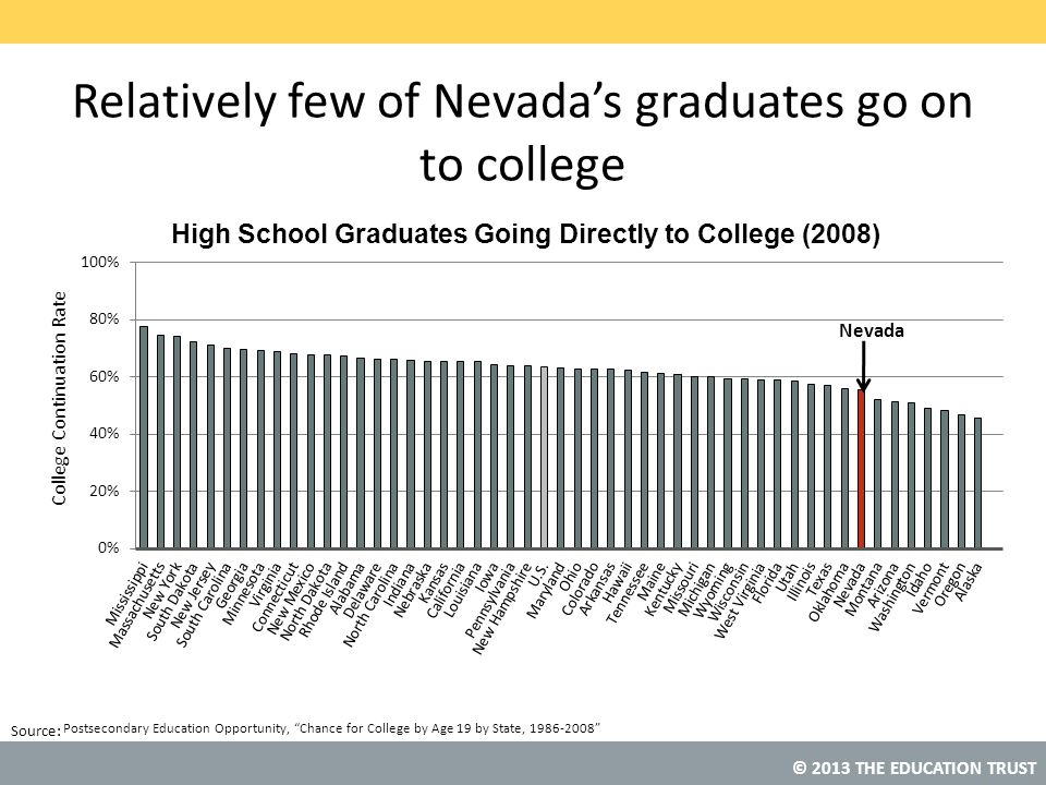 Relatively few of Nevada's graduates go on to college