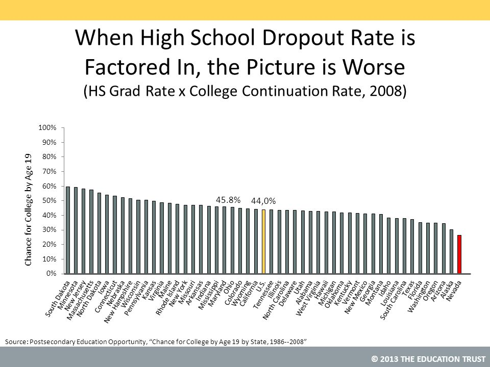 When High School Dropout Rate is Factored In, the Picture is Worse (HS Grad Rate x College Continuation Rate, 2008)