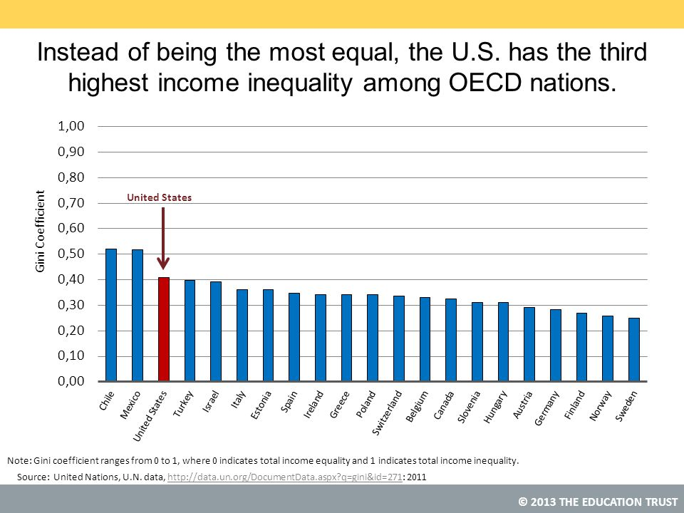 Instead of being the most equal, the U. S