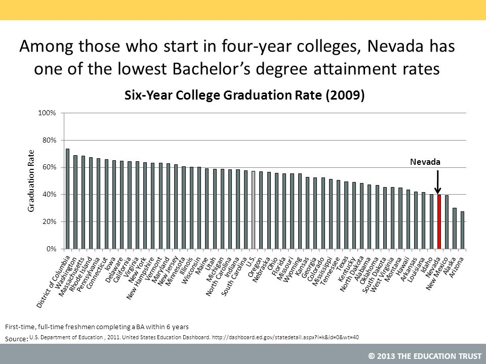 Among those who start in four-year colleges, Nevada has one of the lowest Bachelor's degree attainment rates