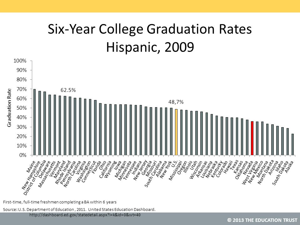 Six-Year College Graduation Rates Hispanic, 2009