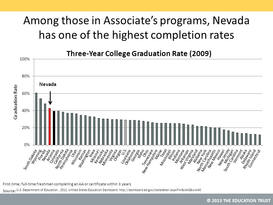 Among those in Associate's programs, Nevada has one of the highest completion rates
