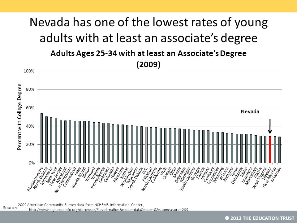 Nevada has one of the lowest rates of young adults with at least an associate's degree