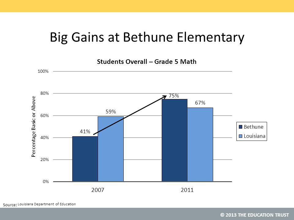 Big Gains at Bethune Elementary