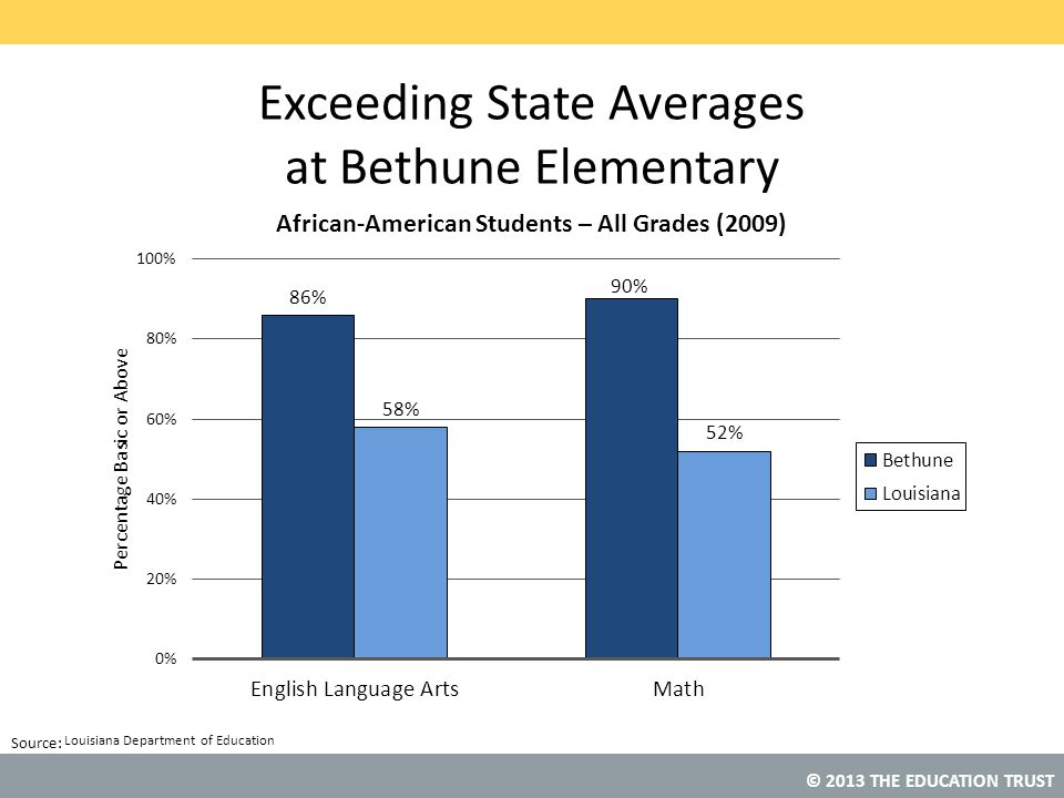 Exceeding State Averages at Bethune Elementary