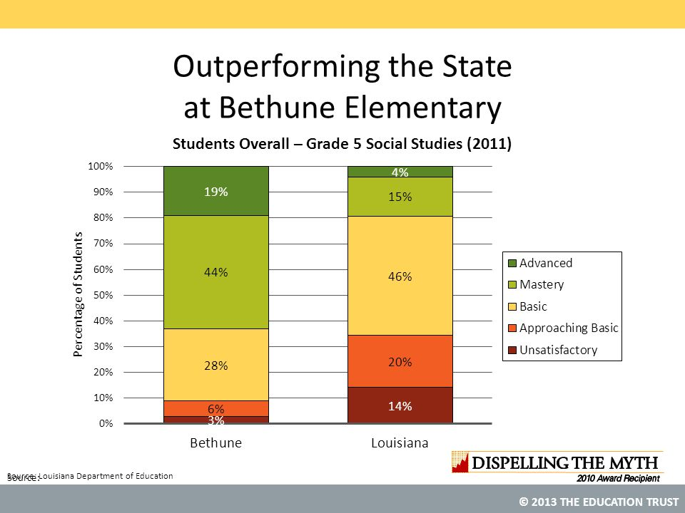 Outperforming the State at Bethune Elementary
