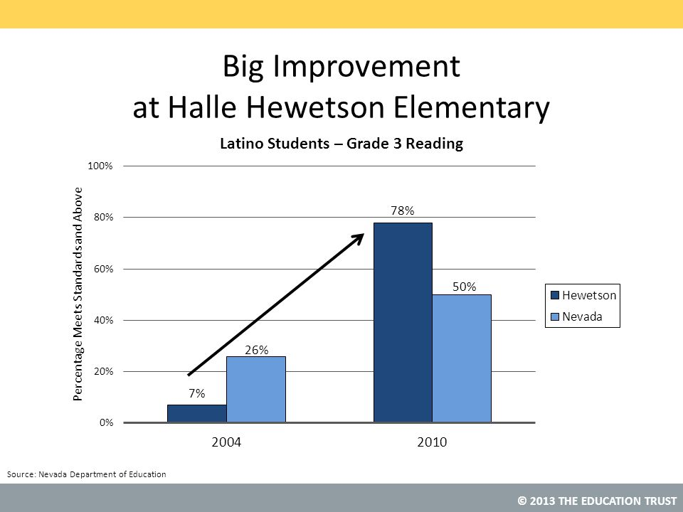 Big Improvement at Halle Hewetson Elementary
