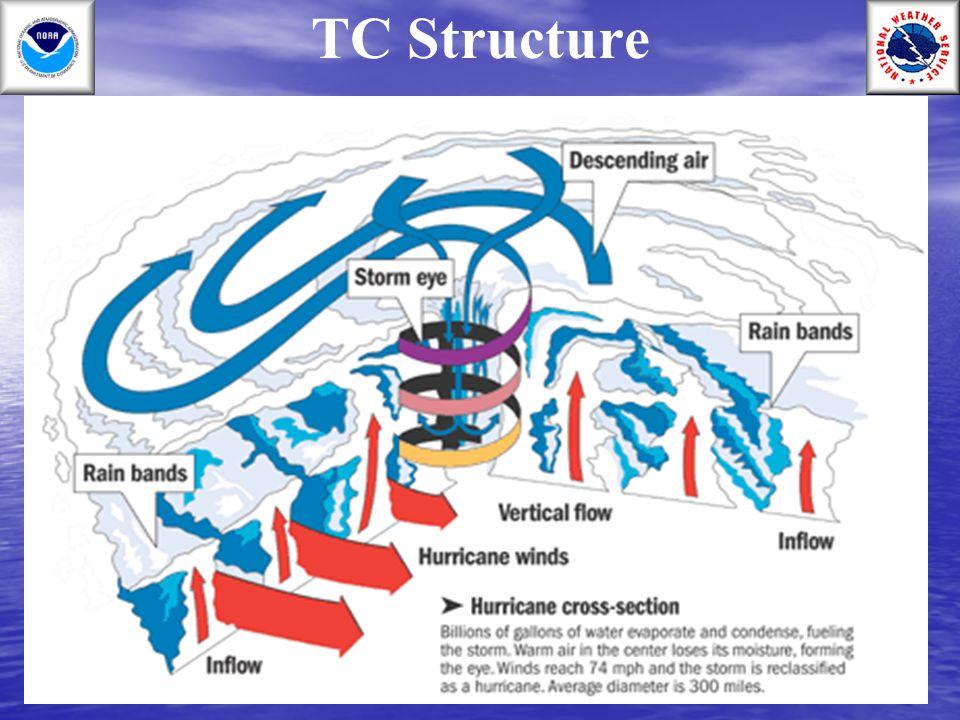 TC Structure