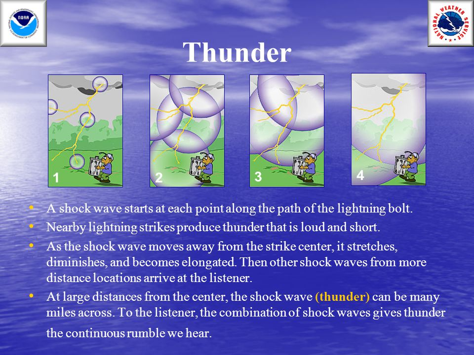 Thunder A shock wave starts at each point along the path of the lightning bolt. Nearby lightning strikes produce thunder that is loud and short.